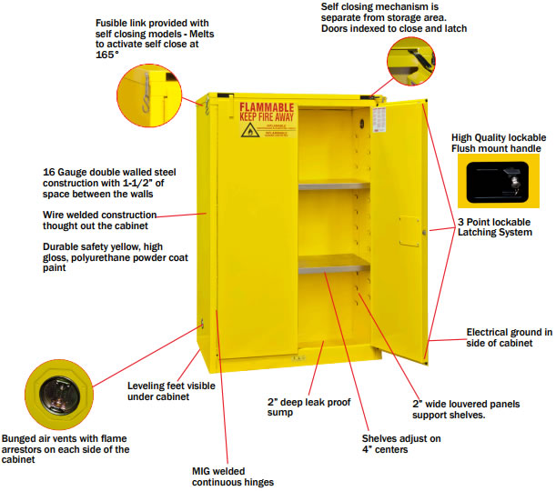 Safety Flammable Cabinets Self Close Doors Double Wall