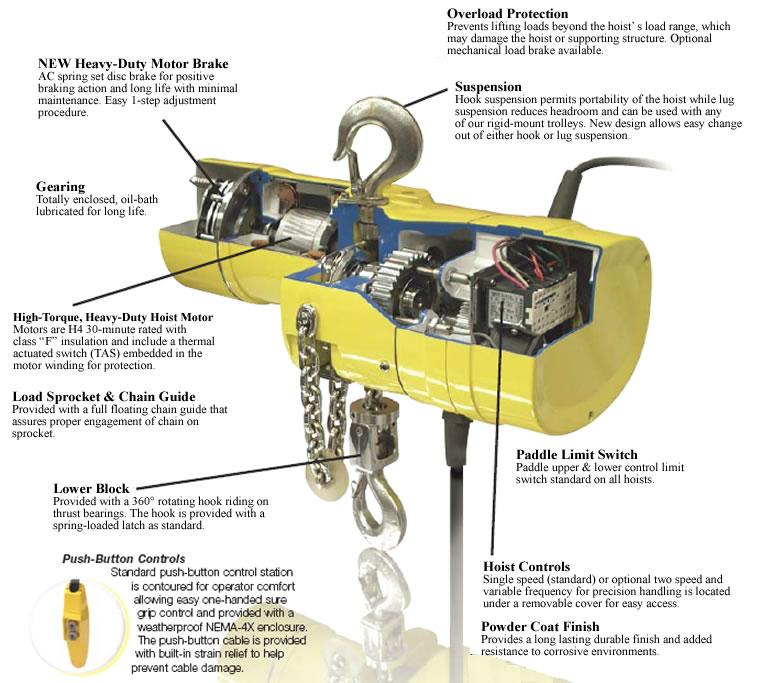 yale electric chain hoists, hoists with motor driven trolley  model kelc lug mounted hoists with motor driven trolley